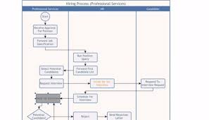 Why You Should Bother With Business Process Modeling
