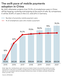 It Works Global Pay Chart Why Chinas Mobile Payments Revolution Matters For U S Bankers