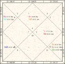 Solar Eclipse Natal Chart Birth During Solar And Lunar Eclipses Grahan Yoga Janma