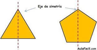 Resultado de imagen de dibujo simetria eje de simetria