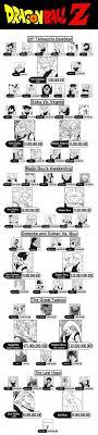 Dragon Ball Z Power Chart Dragon Ball Z Power Level Chart Ii Dragon Ball Dragon