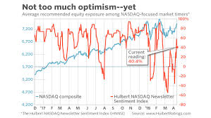 Market Sentiment Index Chart Heres How Youll Know When This Bull Market Is Just About
