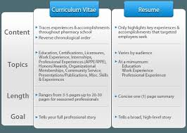 Curriculum Vitae Cv Vs Resume New Curriculum Vitae Vs Resume Sample Impressive Cv Vs Resume In Canada