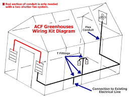 acf greenhouses fan system wiring kit diagram circulation fans exhaust fans and shutters auto vent openers fan cfm calculator