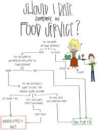 Food Dating Chart Should I Date Someone In Food Service A Flowchart Food