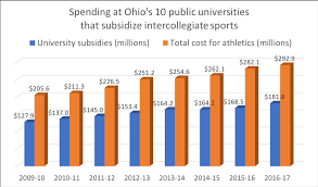 average high school athletic budget inside the sports budgets at akron kent state cleveland state