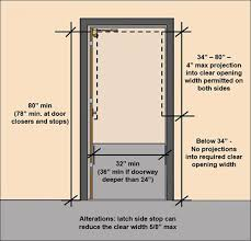 door surface requirements