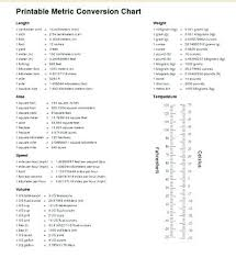 Metric Unit Conversion Chart For Kids Metric Measurements Kids Online Charts Collection