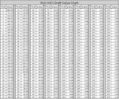 2018 Draft Chart Whats Needed To Trade Up Qb The