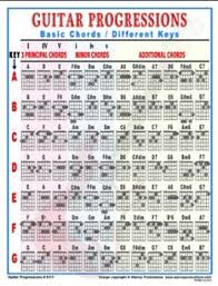 Walrus Guitar Chord Progressions Laminated Chart