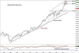 Financial Crash Could Hit Nasdaq And Us Stock Markets City