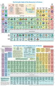 Periodic Table Chart With Full Names Periodic Table Of The Elements In Pictures And Words