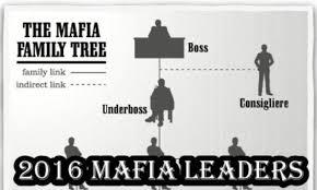 Genovese Crime Family Chart 2015 2016 Mafia Family Leaders About The Mafia