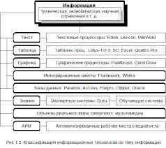Реферат Понятие и сущность информационных технологий Информационная технология включает в себя системы автоматизации проектирования САПР где в качестве объекта может быть отдельная задача или элемент