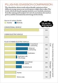 Car Carbon Emissions Chart Plug In Hybrid Cars Chart Of Co2 Emissions Ranked By Power