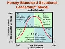 essay on situational leadership how to write an application essay on situational leadership