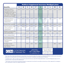 2019 Medigap Chart Supplements Comparison Chart Gm Goldman Associates Inc
