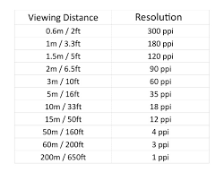 Megapixel Resolution Chart How Many Megapixels Do You Need To Print A Billboard