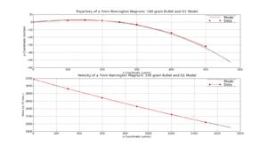 Sabot Slug Ballistics Chart 12 Gauge Sabot Slug Ballistics Chart