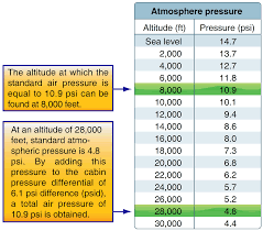 Air Pressure Chart Pressurized Aircraft Aircraft Systems