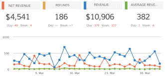 The Ultimate Infusionsoft Sales And Marketing Dashboard Dasheroo