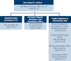 Department Of Justice Organisation Chart Of The Secretary