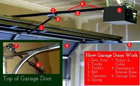 garage door arm bracket garage doors door openers open neat as springs with genie garage door opener arm bracket