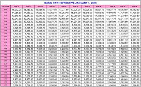 National Guard Pay Chart Reserve Cunducter Salaries Scale Acquit 2019