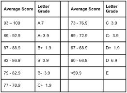 Letter Grade Chart Percentage Grade Chart Bedowntowndaytona Com