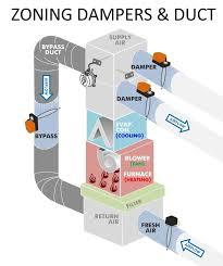 air conditioning damper. smartzone zoning dampers and duct system air conditioning damper v