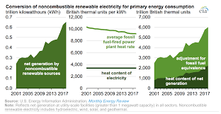 British Thermal Unit Btu Chart Eia Offers Two Approaches To Compare Renewable Electricity