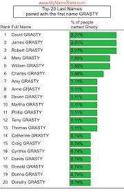 GRASTY Last Name Statistics by MyNameStats.com
