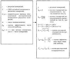 РМГ Государственная система обеспечения единства измерений  5 Соответствие между формами представления результатов измерений используемыми в НД ГСИ по метрологии и формой используемой в Руководстве