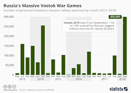 Military Workout Chart Chart Russias Massive Vostok War Games Statista