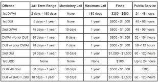 Colorado Criminal Dui Penalty Chart Colorado Criminal
