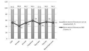 Дипломная работа ГМУ Поддержка малого предпринимательства глава Основные показатели сектора малого бизнеса