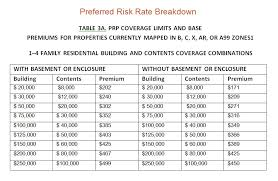 the preferred risk policy prp is a lower cost standard flood insurance policy sfip and is available for property located in b c and x zones in