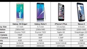 Samsung Note Comparison Chart Samsung Galaxy Note 5 S6 Edge Iphone 6 Plus And Nexus 6