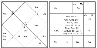 Anil Ambani Birth Chart Anil Ambani Kundli Horoscope By