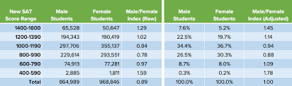 Gpa Conversion Chart College Board How The New Sat Has Disadvantaged Female Testers Compass