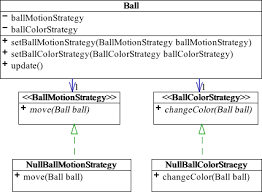 Null Object Pattern Custom Null Object Design Pattern