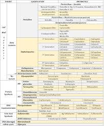 Antibiotic Chart Antibiotics Summary On Meducation