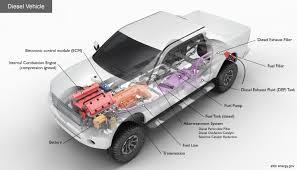 Automotive Fuel System Design Alternative Fuels Data Center How Do Diesel Vehicles Work
