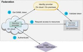Saml Authentication Ibm Knowledge Center