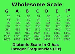 432 Hz Frequency Chart 432 Hz Pythagorus Tuning Vs Standard 440 Hz Tuning Page 2