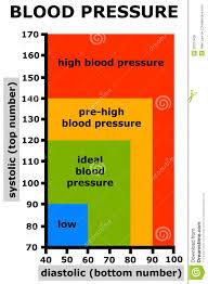 Healthy Blood Pressure Chart Diagram Of Blood Pressure Manual E Books
