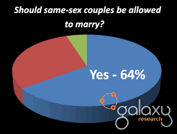 sex marriage essay titles same sex marriage essay titles