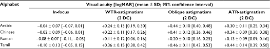 How To Use Logmar Chart Full Text The Effect Of Astigmatic Axis On Visual Acuity