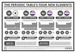 The 4 newest elements on the periodic table have just been named ...