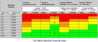 Iso 2372 Vibration Standard Allfishs Blog